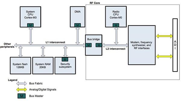 物聯網無線連接方案的標準管理要求