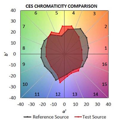 TM-30是否具有明确的颜色质量指标