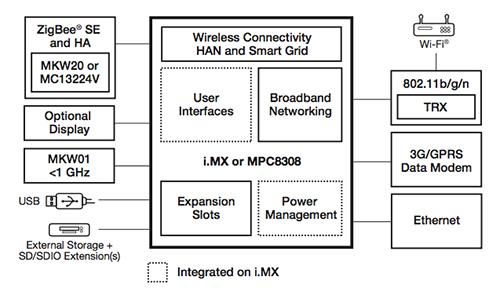 基于集成RF/MCU的智能能源安全解決方案
