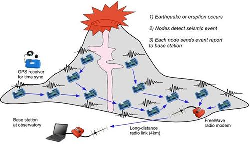 利用传感器对活动火山进行监测