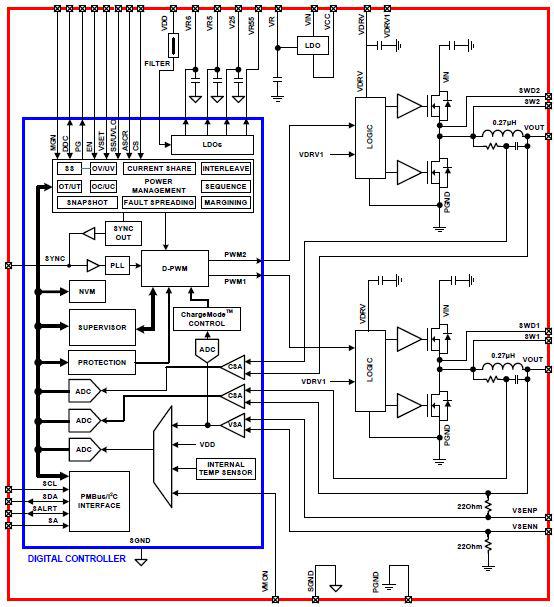 符合PMBus标准的降压DC/DC转换器模块的介绍