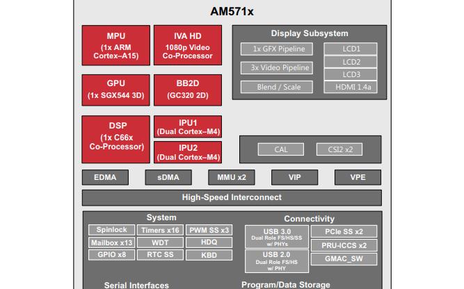 AM571X ARM应用处理器的数据手册免费下载
