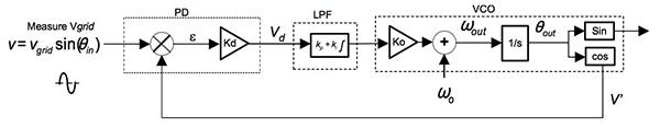 如何将小型光伏系统与网格进行同步
