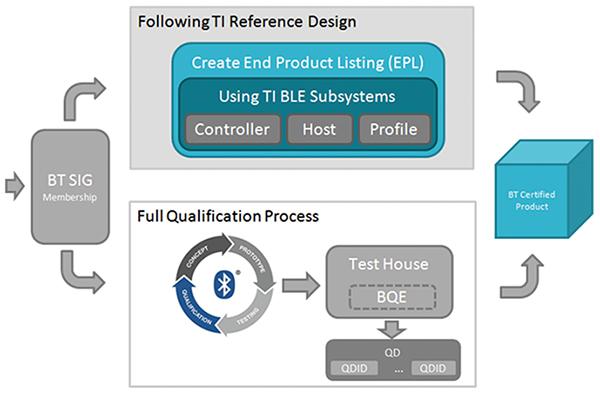 物联网设备无线标准认证与产生的影响