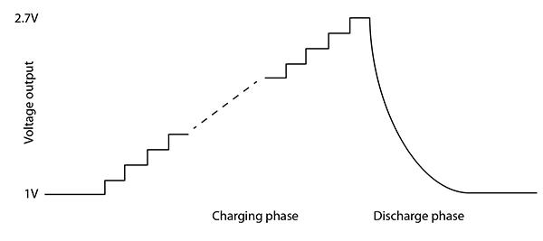 优化长寿命电池供电系统的特性