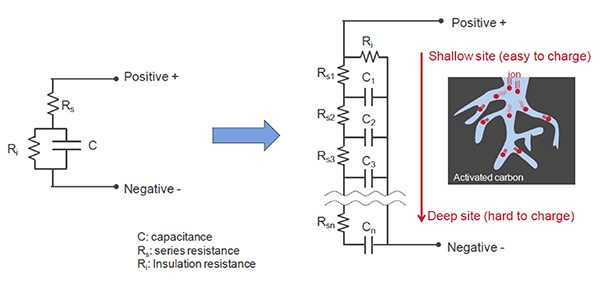 可满足峰值功率负载的超级电容器介绍