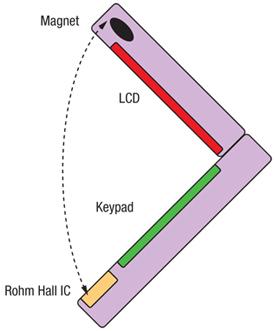 霍尔效应IC开关在消费电子市场中的应用
