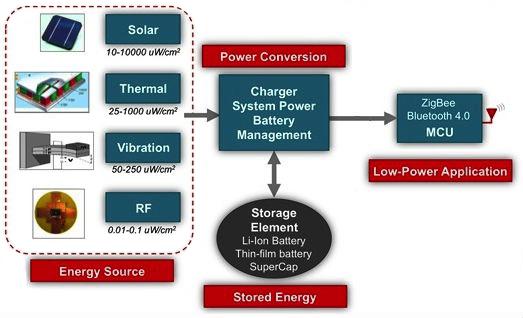 无电池操作的电机监控系统的设计