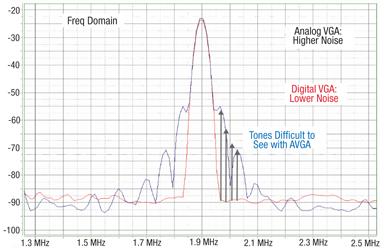 便携式超声信号处理系统的全信号路径解决方案