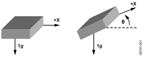 使用加速度计实现倾斜角度计算