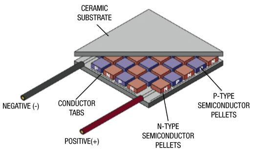 采用TE能量收集系统实现热电能量的收集