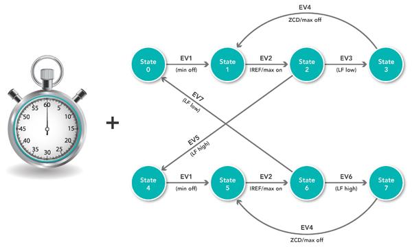 了解恩智浦如何采用SCT改善电机控制
