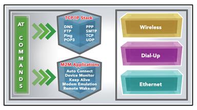 如何在基于互联网的M2M系统中使用第三方IP协议栈
