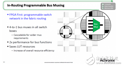 未来性能增长需依赖架构上改变 因此需要用FPGA进行人工智能硬件加速