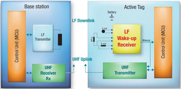 有源RFID系统的设计与应用