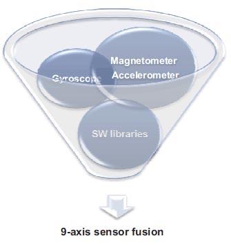 多个传感器的输入结合会产生怎样的效果