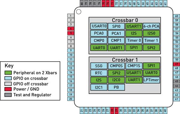 微控制器開發的當前發展趨勢