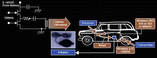 低频RFIC技术在轮胎压力监测系统中的应用