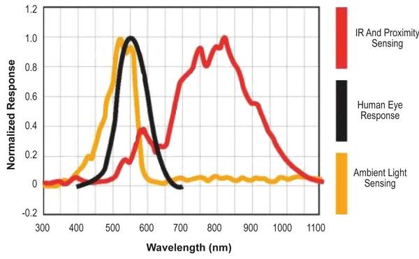 环境光传感器和接近传感器的优势介绍