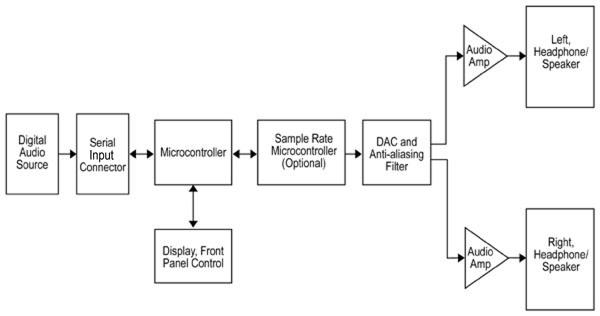 采用I2S接口為MCU系統中的數字音頻提升質量