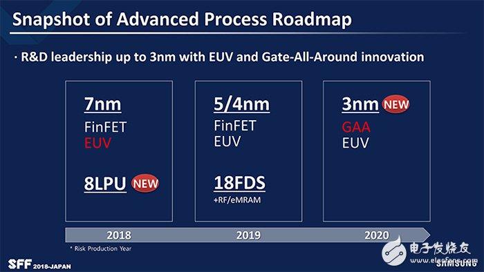 三星表示將在2019下半年量產內含EUV技術的7納米制程 2021年量產3納米GAA制程