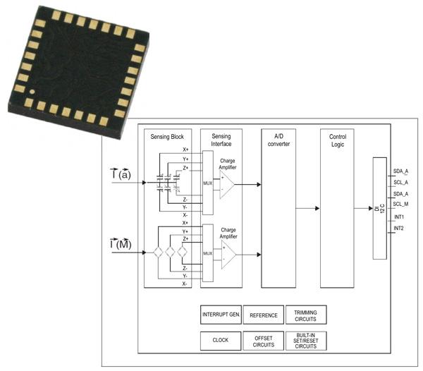使用新型集成多功能传感器模块同时检测多个参数
