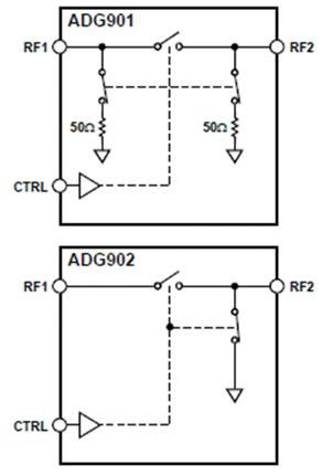 通過采用RF開關簡化多天線系統的設計