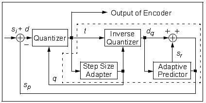 如何选择可用于音频捕获与回放的微控制器