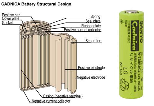 用于能量收集系统设计的电池解决方案
