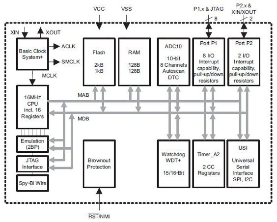 在高温度下运行应用中如何选择MCU