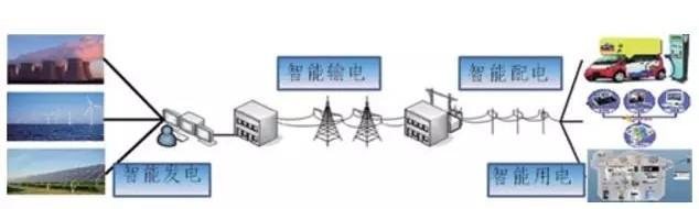 物联网应用在电力行业中存在的问题分析