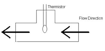 基于AI算法的温度传感热敏电阻检测流量技术的介绍