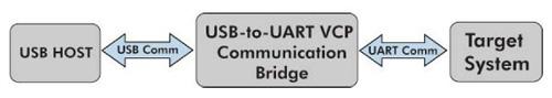 串行转换器在基于MCU的系?#25345;?#21551;用USB连接