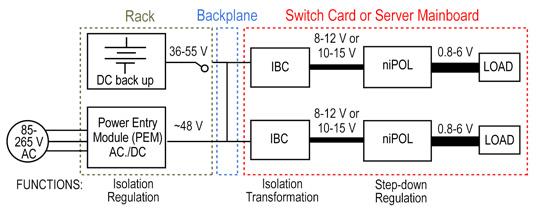 分解功率架构提供高效电源系统解决方案