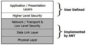 ANT/ANT +协议在低功耗无线设计中的应用