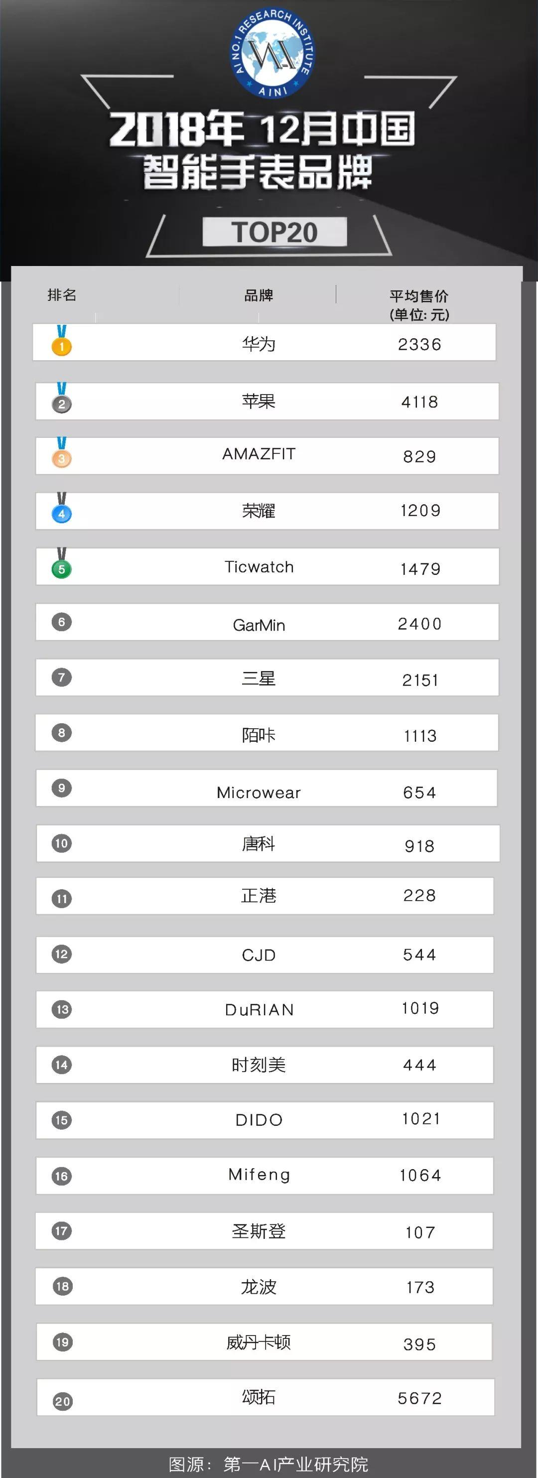 OPE体育探析2018年中国智能手表市场现状