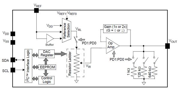 如何为传感器选择正确的数据类型