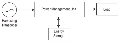 能量收集系统可充电电池与超级电容器的选择