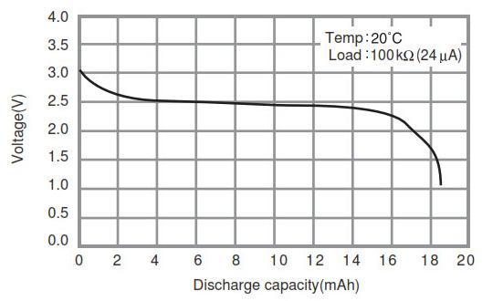 薄膜电池将成为能量收集应用的存储首选