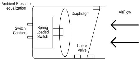 气流传感器在液体冷却系统的应用