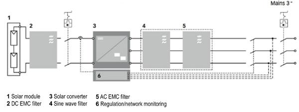 太阳能逆变器系统的线路滤波器解决方案