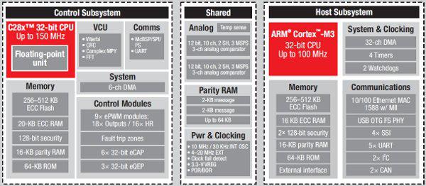 CPU内核中的体系结构差异研究