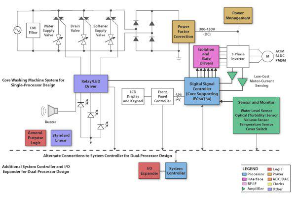 符合IEC 60730安全合规标准的微控制器控制系统的设计