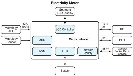 智能电表中MCU的选择要求