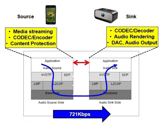 如何采用用32位微控制器构建蓝牙音频设备