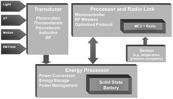 如何有效的降低能源微型采集无线传感器的功耗