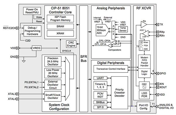 采用MCU控制物联网节点的设计开发