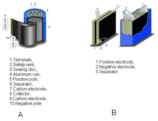 能量收集设计中如何选择超级电容器