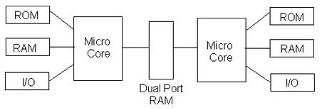 多核处理器实时控制性能的介绍