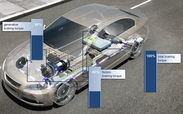 能量收集在汽车制动系统中的应用